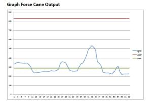 force-cane-gait-biofeedback-graph