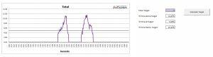 Data Logger Graph