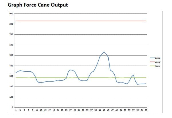 Example data Force Cane for gait retraining