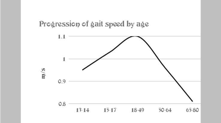 Gait Analysis - Graph showing progression of gait speed by age