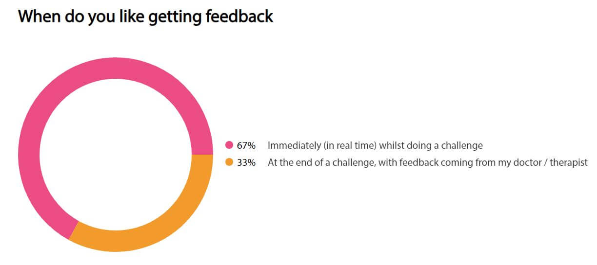 67% like getting immediate (real time) biofeedback whilst doing the challenge